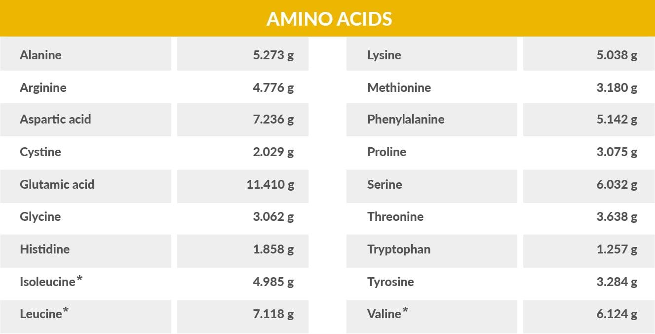 Amino Acid Table for Caneggs Egg White Powder