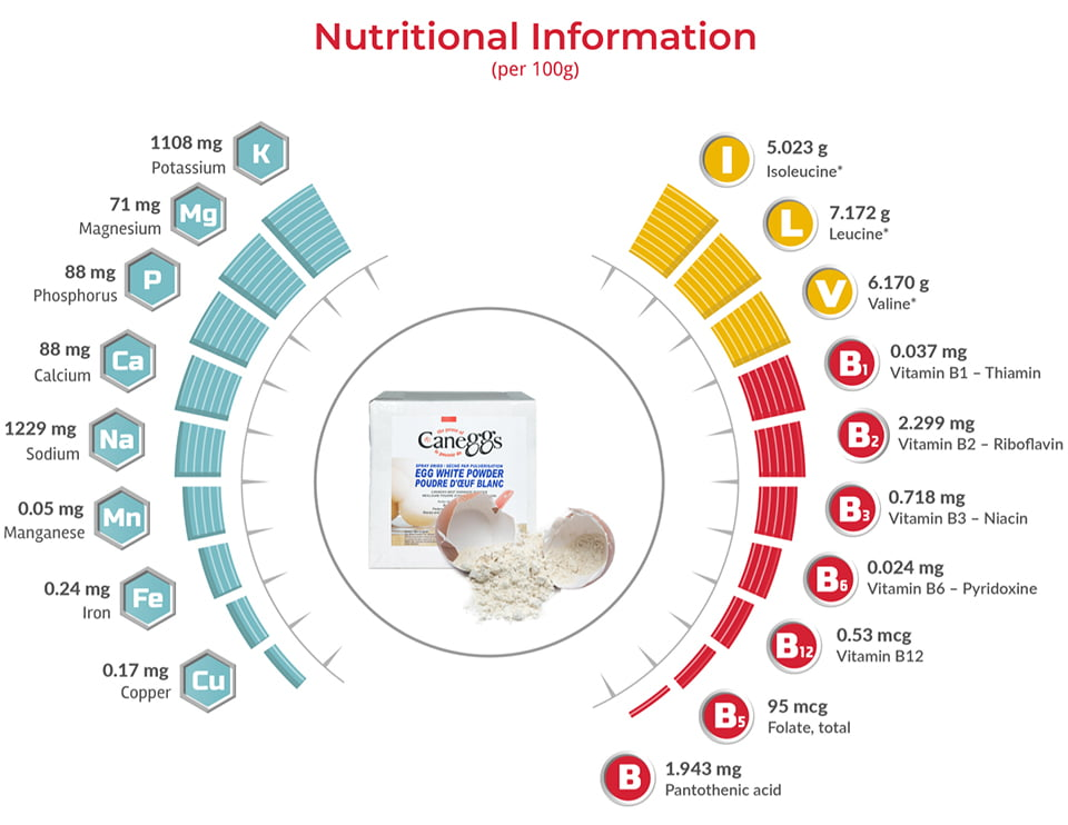 Nutritional Information Caneggs Egg White Powder